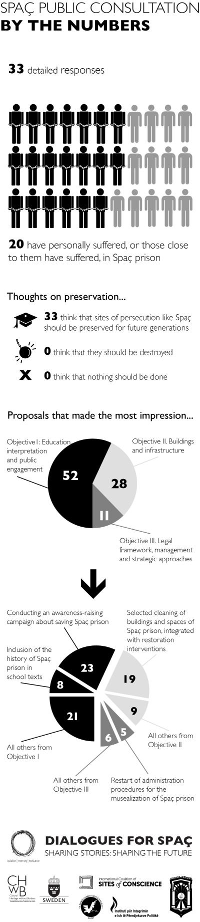 Spaç public consultation infographic_eng